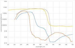 Spectral responsivity of Gigahertz-Optik UVC detector range