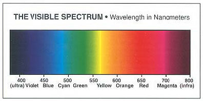 Properties And Concepts Of Light Color
