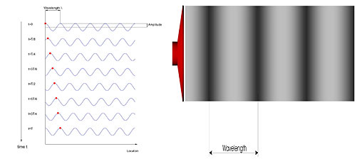 Formation and Propagation of Waves