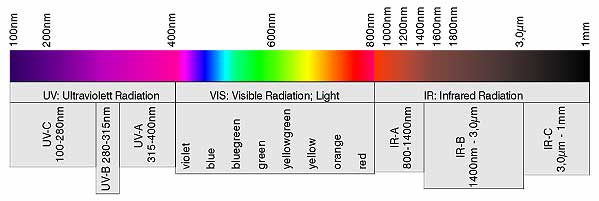 The Wavelength Range Of Optical Radiation